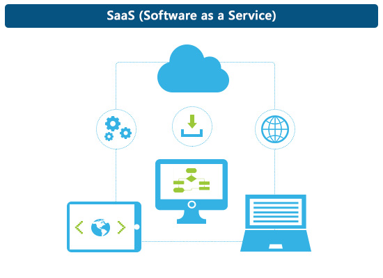 Software as a Service (SaaS) คืออะไร