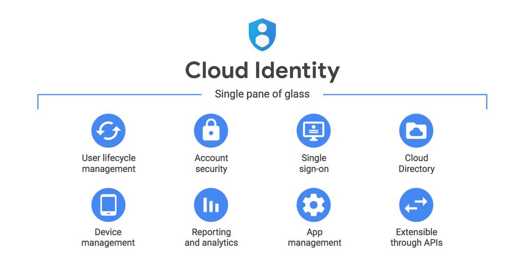 Cloud Identity คืออะไร